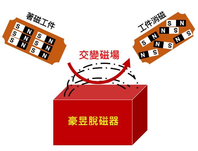 proimages/design/products/Demag/Flat/脫磁器圖畫.jpg